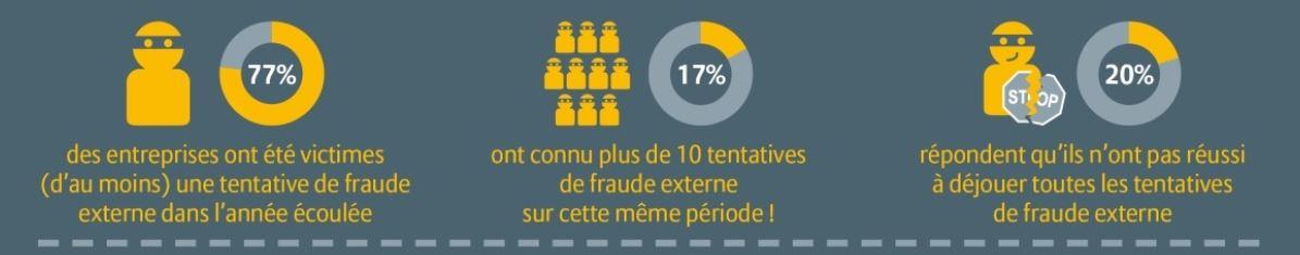 infographie fraude entreprise
